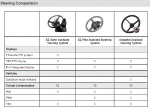 Product Comparison - Trimble Steering