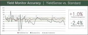 YieldSense vs. Standard Yield Monitor Accuracy